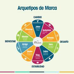 Rueda de Arquetipos de Marca #MetamorfosisDeMarca By #Mediatic