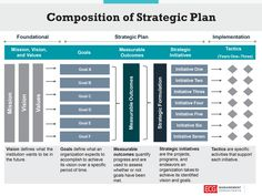 Planning Excel, Strategic Planning Template, Strategic Planning Process, Project Planning Template, Project Management Templates, Leadership Coaching, Leadership Development, Leadership Quotes, Teamwork Quotes