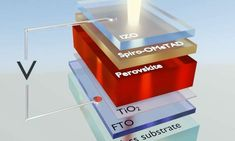 Why perovskite solar cells are so efficient Solar Energy Panels, Best Solar Panels, Solar Energy System, Solar Power, Solar Panel System, Panel Systems, Perovskite Solar Cell, Solar Roof Tiles, Electrical Energy