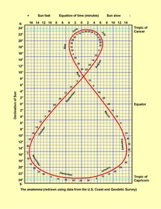 "In astronomy, an analemma (/ˌænəˈlɛmə/; from Greek ἀνάλημμα ""pedestal of a sundial"") is a curve representing the changing angular offset of a celestial body (usually the Sun) from its mean position on the celestial sphere as viewed from another celestial body (usually the Earth)."