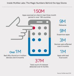 We have to be careful about malwares in mobile apps