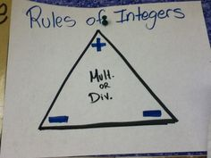 Picture for remembering the rules of multiplying and dividing integers
