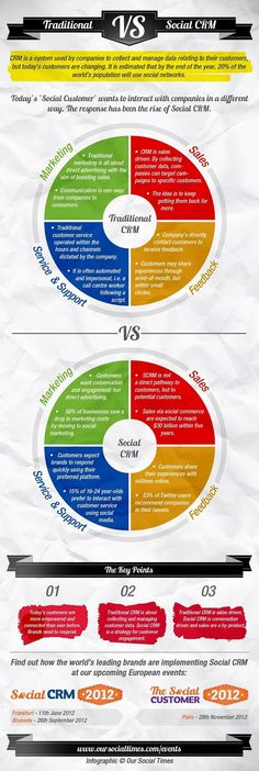 A great infographic comparing traditional to social CRM. With more business communication and customer service happening via social channels, a CRM that adapts to suit this channel shift is of critical importance. Marketing Relacional, Marketing Digital, Internet Marketing, Marketing And Advertising, Social Media Marketing, Marketing Ideas, Marketing Strategies, Business Marketing, Online Marketing