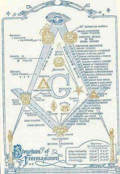 Structure of freemasonry | Anonymous ART of Revolution