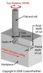 Milling Speed and Feed Calculator