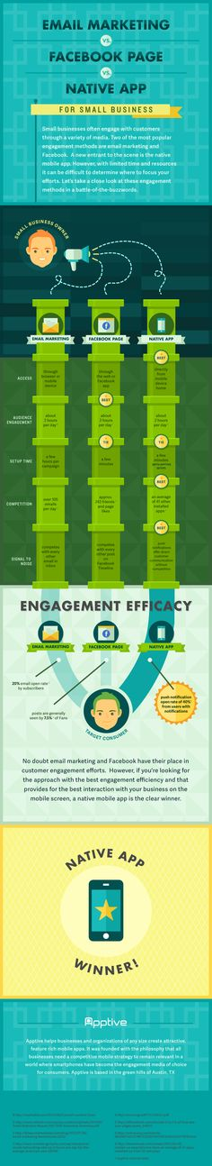 Email marketing vs Página de FaceBook vs APP #infografia #infographic #socialmedia