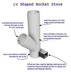 ผลการค้นหารูปภาพสำหรับ the best rocket stove tips technique Wood Burner Stove, Diy Wood Stove, Stove Heater, Stove Oven, Rocket Stove Design, Car Shed, Rocket Mass Heater, Diy Rocket, Diy Pizza Oven