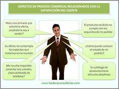 Indicadores comerciales en el ámbito de la norma ISO 9001. Dpto. Comercial.