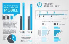 Social Mobile Use  Siguenos en Twitter:@amddominicana  Inscripciones Gratis:http://amdrd.com/