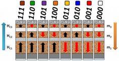 Doorbraak in magnetische opslag moet 100 TB harddisks mogelijk maken