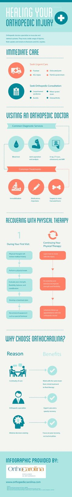 During your first physical therapy session, the therapist will review your medical history, perform a physical exam, and evaluate your strength, flexibility, balance, and coordination. Click over to this Charlotte orthopedic surgeon infographic for more information about physical therapy. Source: http://www.orthopediccarolina.com/674914/2013/04/03/healing-your-orthopedic-injury-infographic.html