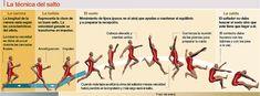 El salto de longitud es una prueba del actual atletismo, consistente en recorrer la máxima distancia posible en el plano horizontal a partir de un salto tras una carrera.
