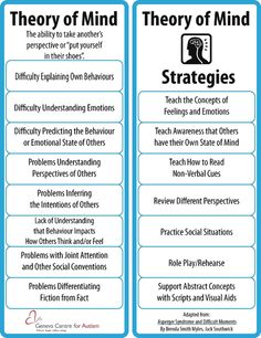for People with Autism.. strategies to assist with understanding &…