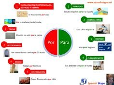 """Por"" and ""para"" have a variety of meanings, and they are often confused. – Estudio español ¿por o para? ir a España – Voy ¿por o para? Madrid"