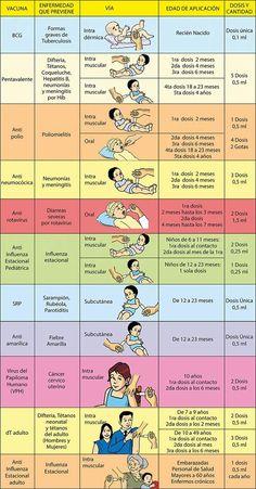 10 Easy Science Experiments - That Will Amaze Kids Nursing Students, Medical Students, Medicine Notes, Nursing Mnemonics, Foto Baby, Nursing Notes, Med Student, Medical Information, Nclex