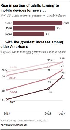 Roughly two-thirds of Americans ages 65 and older now get news on a mobile device (67%), a 24-percentage-point increase over the past year.