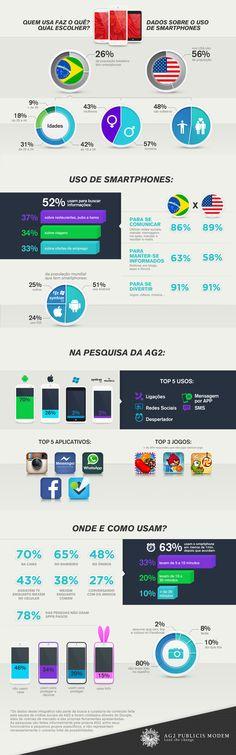 Uso de Smartphone #Infografico