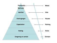 Het model van de logische niveaus is ontwikkeld door Gregory Bateson. Robert Dilts maakte gebruik van deze logische niveaus en zette ze om tot een schematische weergave van een vijftal posities. Dit model komt overeen met het zeven-schillenmodel van Bas Blekkingh. Het model van de logische niveaus helpt ons: • met het ontwikkelen van doelen, visie en missie • met het achterhalen/helpen te verwoorden van iemands doelen, visie en missie • met het beoordelen van doelen, visie en missie.