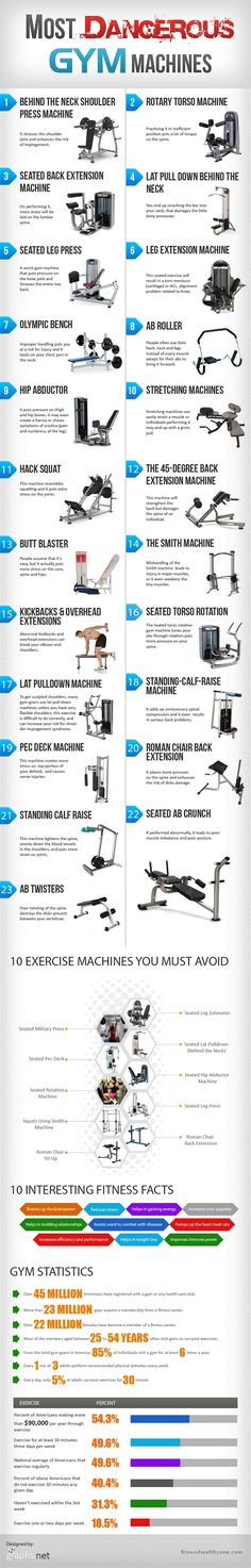 Most Dangerous Gym Machines (Infographic)