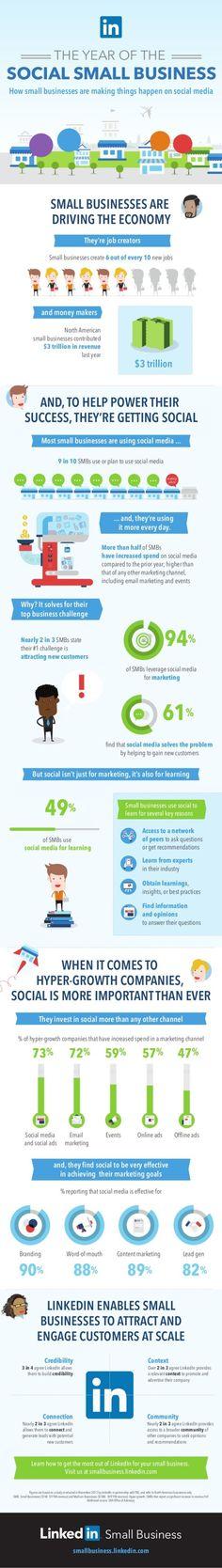 Come le PMI utilizzano i #socialmedia, infografica #LinkedIn