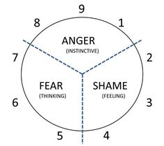 Enneagram as coping strategy