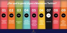 Y tu por que sigues a marcas en Twitter? #optimizaciononline #twitter #socialmedia #funfacts