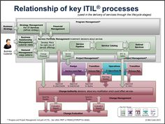 Key ITIL® Processes