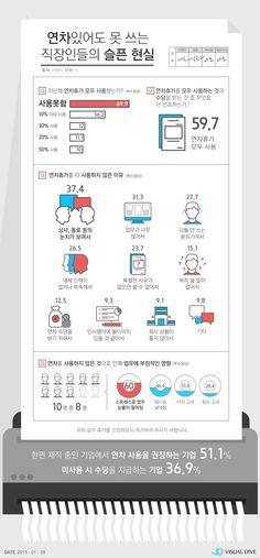 """직장인 10명 중 6명 """"수당 받느니 연차휴가 쓰는 게 낫다"""" [인포그래픽] #vacation / #Infographic ⓒ 비주얼다이브 무단 복사·전재·재배포 금지 Web Design, Layout Design, Graphic Design, Korea Design, Information Design, Getting To Know You, Typography Design, Banner, Contents"""