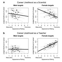 Women who perform femininity are judged to be less suited to science than men.