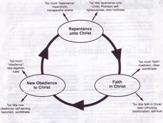 "New Calvinist ""sanctification"" model."