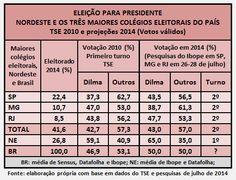 Folha do Sul - Blog do Paulão no ar desde 15/4/2012: O PESO DO NORDESTE NA ELEIÇÃO PRESIDENCIAL