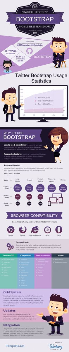 Bootstrap Framework – Ultimate Responsive Features