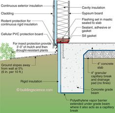 Monolithic Slab—The exterior insulation needs to be protected during construction and it has to be protected during its useful service life. And don't forget about the capillary break and insects. This works only for moderately bad dirt.