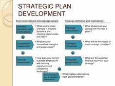 Business Development Plan Template Awesome Developing A Strategic Business Plan Business Plan Template Free, Sample Business Plan, Business Planning, Sample Resume, The Plan, How To Plan, Business Development Plan, Leadership Development, Product Development