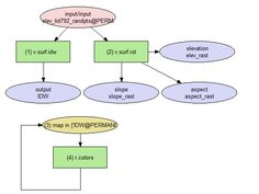 GRASS GIS workflow diagram