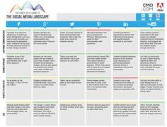 The CMO's 2013 guide to The Social Media Landscape - Matrice des médias sociaux 2013