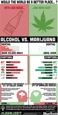 Marijuana Vs. Alcohol #cannabis #infographic