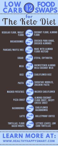 Keto and Low Carb Food Substitutes - Losing weight on a keto diet has never been easier! These 14 keto chart s are amazing for quick weight loss on a ketogenic diet. Find out everything about keto flu, low carb hacks, keto diet benefits and more. #keto #ketogenic #chart #infographic #ketodiet