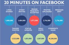 All of these numbers are what goes on through #Facebook in just 20 minutes! Use Facebook for your business and some of these numbers can translate into #business success! #FacebookFavorites