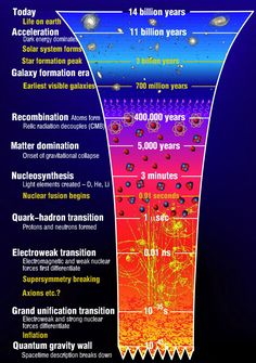 The Origins of the Universe: the Big Bang The diagram here illustrates the main events occurring in the history of our Universe. The vertical time axis is not linear in order to show early events on a reasonable scale. The temperature rises as we go backwards in time towards the Big Bang and physical processes happen more rapidly. The timescales and temperatures indicated on this diagram span an enormous range.