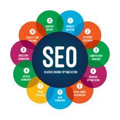 Seo Services Company, Best Seo Services, Seo Company, Digital Marketing Services, Seo Marketing, Media Marketing, Online Marketing, Seo Guide, Seo Tips
