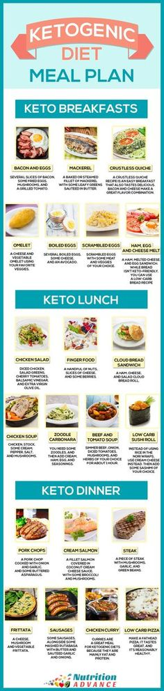 Ketogenic Diet Meal Plan For 7 Days - This infographic shows some ideas for a keto breakfast, lunch, and dinner. All meals are very low in carbs but high in essential vitamins and minerals, and other health-protective nutrients. The ketogenic diet Cetogenic Diet, Ketogenic Diet Meal Plan, Keto Meal Plan, Diet Meal Plans, Low Carb Diet, Ketogenic Recipes, Low Carb Recipes, Diet Recipes, Week Diet