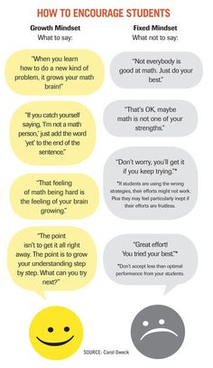 Carol Dweck Revisits the 'Growth Mindset' - Education Week   Mindset in the Classroom   Scoop.it