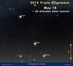 A spectacular series of planetary alignments will be visible at evening twilight during the last two weeks of May and first week of June 2013. Brilliant Jupiter and Venus will dominate the grouping while fainter Mercury rounds out the trio.