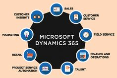 Dynamics 365 Services offers relationship and process detail across mobile and other platforms. CRM helps improve customer service with automated email notification. Indiana, Retail Solutions, Customer Insight, Marketing Process, Crm System, Microsoft Dynamics, Customer Relationship Management, Business Intelligence, A Team