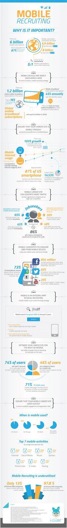 Infografik: Warum Mobile Recruiting so wichtig ist