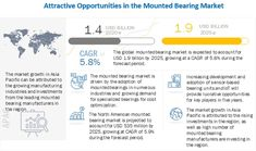 Mounted Bearing Market Economic Trends, Paper Industry, Competitive Intelligence, Agriculture Industry, Market Research, New Opportunities, New Market, Automotive Industry
