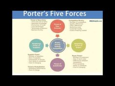 Five Forces Model: Significance, Framework and Industry Analysis | Theor...