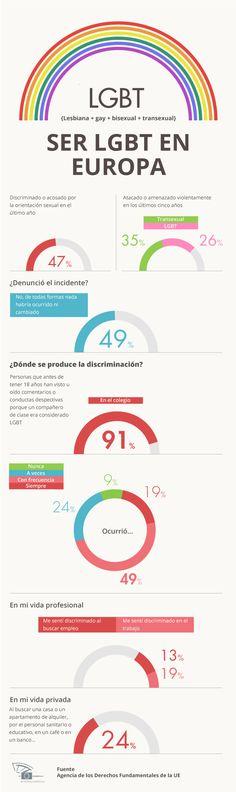 Nuestra infografía muestra la discriminación contra la que aún choca la población LGBT en Europa