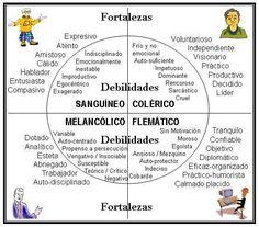Clasificación del temperamento según Hipócrates | biocitlalli.com